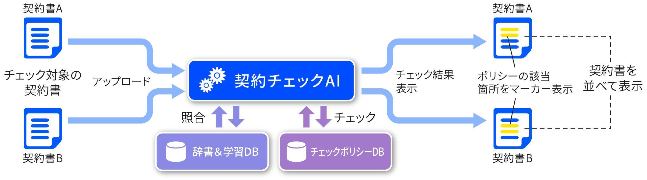 インテリジェント契約_構成図_002-2.jpg