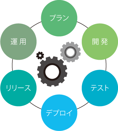 NTT-ATがお客様のSLDCを支援します。