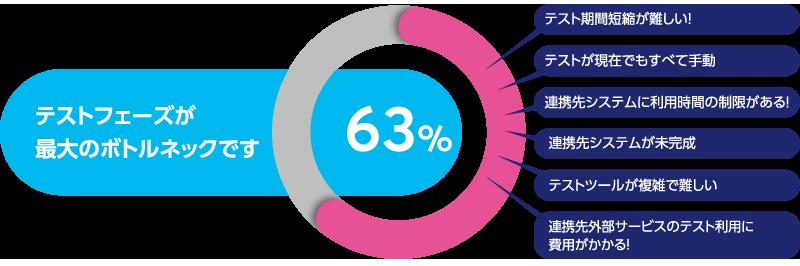 テストフェーズが最大のボトルネックです!と63%の開発者が回答しました。
