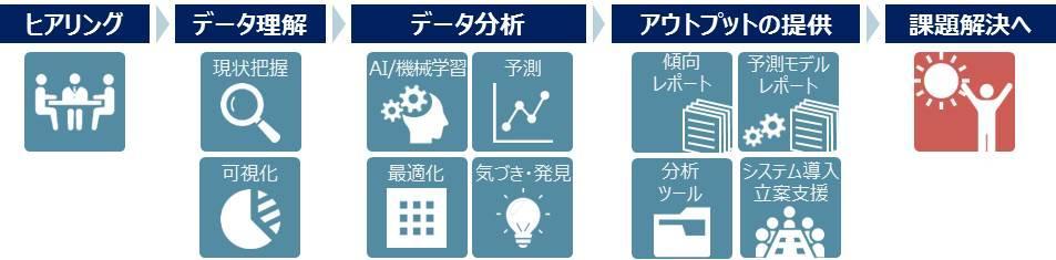 ヒアリング、データ理解、データ分析、アウトプット、課題解決の順となります。