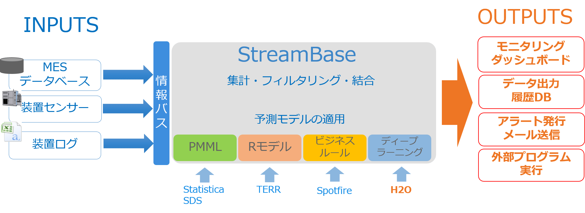 TIBCO StreamBase® 概念図