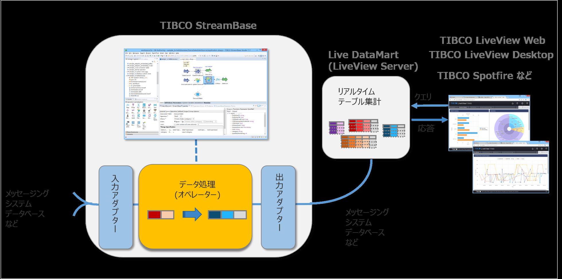 TIBCO® StreamBaseのアーキテクチャ