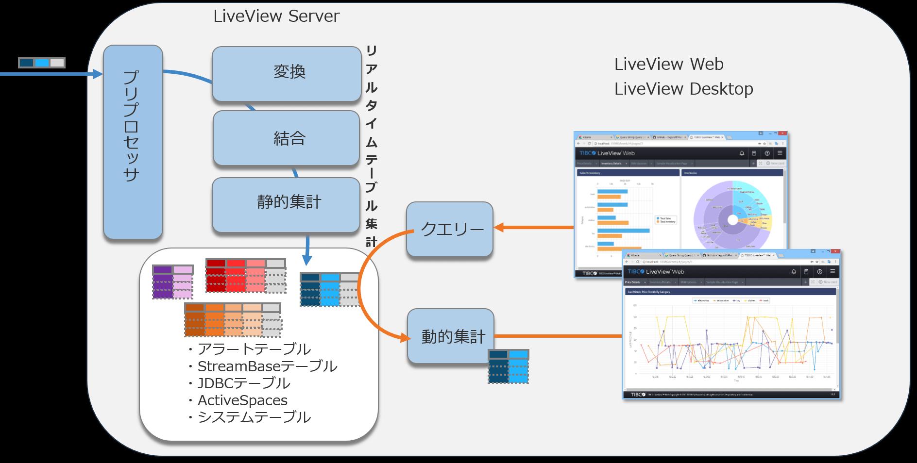 TIBCO Live Datamart 概念図