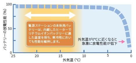 外気温が低下したときのバッテリーの放電性のグラフ
