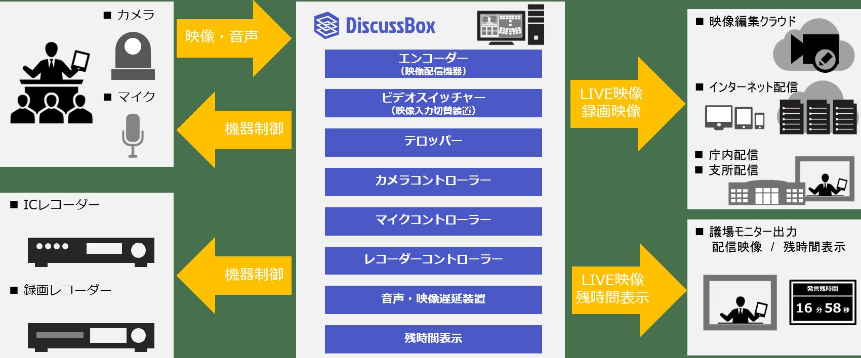 DiscussBoxサービスイメージ