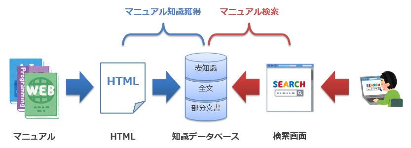 マニュアル検索システム図.png