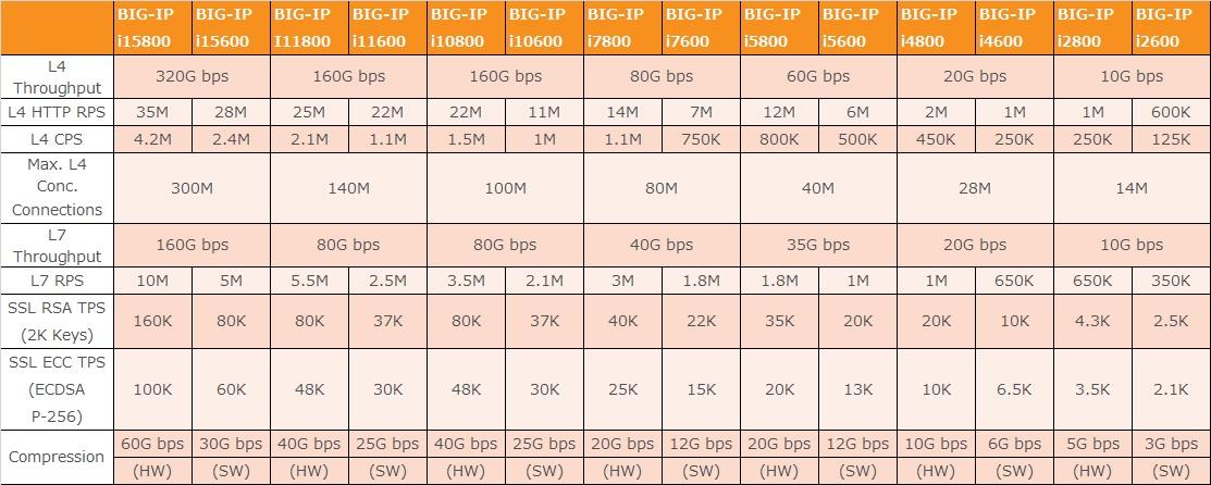 BIG-IP® iシリーズ(筐体版)   NTT-AT