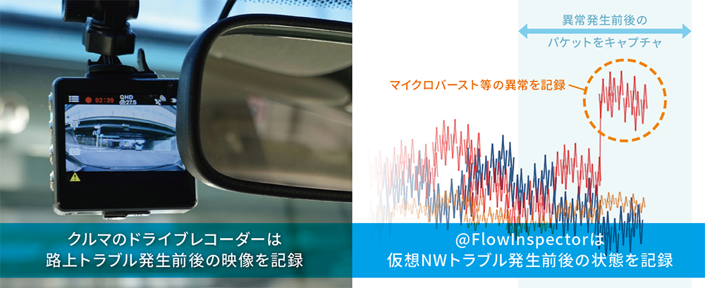 仮想ネットワーク対応トラフィック監視システム @FlowInspectorのイメージ画像