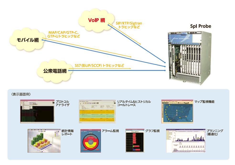 SS7信号&VoIP SIP信号トラヒック収集・分析システム GeoProbe(ジオ ...