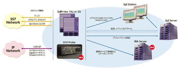 GeoProbeシステム構成例