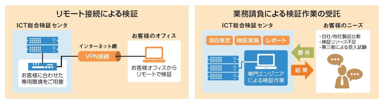 リモート接続による検証,ICT総合検証センタ,お客様に合わせた専用環境をご用意,インターネット網,VPN接続,お客様のオフィス,お客様オフィスからリモートで検証,業務請負による検証作業の受託,項目策定,検証実施,レポート,自社/他社製品比較,検証リソース不足,第三者による受入試験
