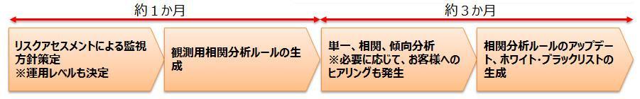 SIEM導入モデル 導入フェーズのプロセス
