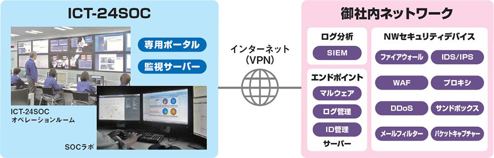 ICT-24SOCが、インシデントの早期検知と早期収束を実現します。