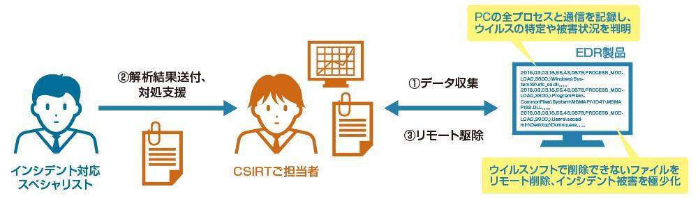 インシデント対応リモート支援サービスのサービスイメージ
