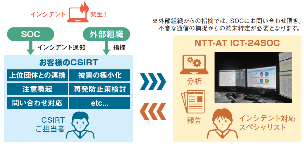 インシデント対応リモート支援サービスのコンセプト