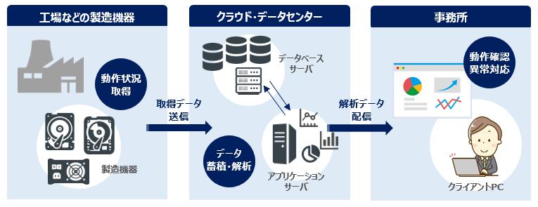 製造機器監視システムの構成イメージ