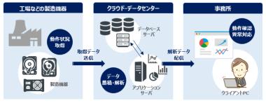製造機器監視システムの構成イメージ画像