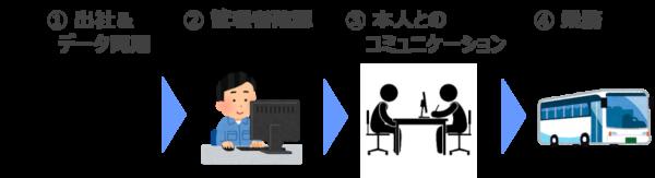 1.出社&データ同期 2.管理者確認 3.本人とのコミュニケーション 4.乗務