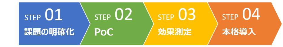ステップ1 課題の明確化、ステップ2 PoC、ステップ3 効果測定、ステップ4 本格導入
