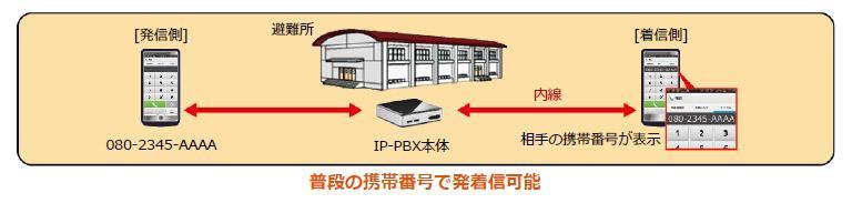 災害時用可搬型IP通話システム『ポータブルIP-PBX』を利用することで、普段の携帯番号で避難所エリア内の発着信が可能になる図