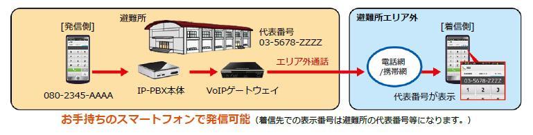 災害時用可搬型IP通話システム『ポータブルIP-PBX』を利用することで、お手持ちのスマートフォンで避難所から避難所エリア外へ発信が可能になる(着信先での表示番号は避難所の代表番号等になります。)図