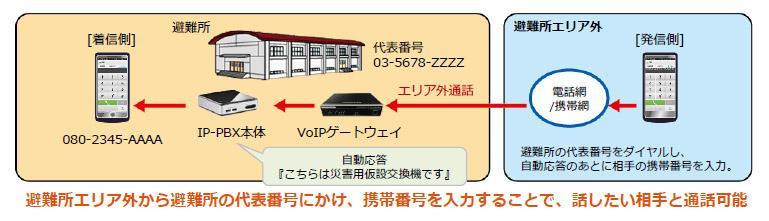 災害時用可搬型IP通話システム『ポータブルIP-PBX』を利用することで、避難所エリア外から避難所の代表番号にかけ、携帯番号を入力することで、話したい相手と通話可能になる図