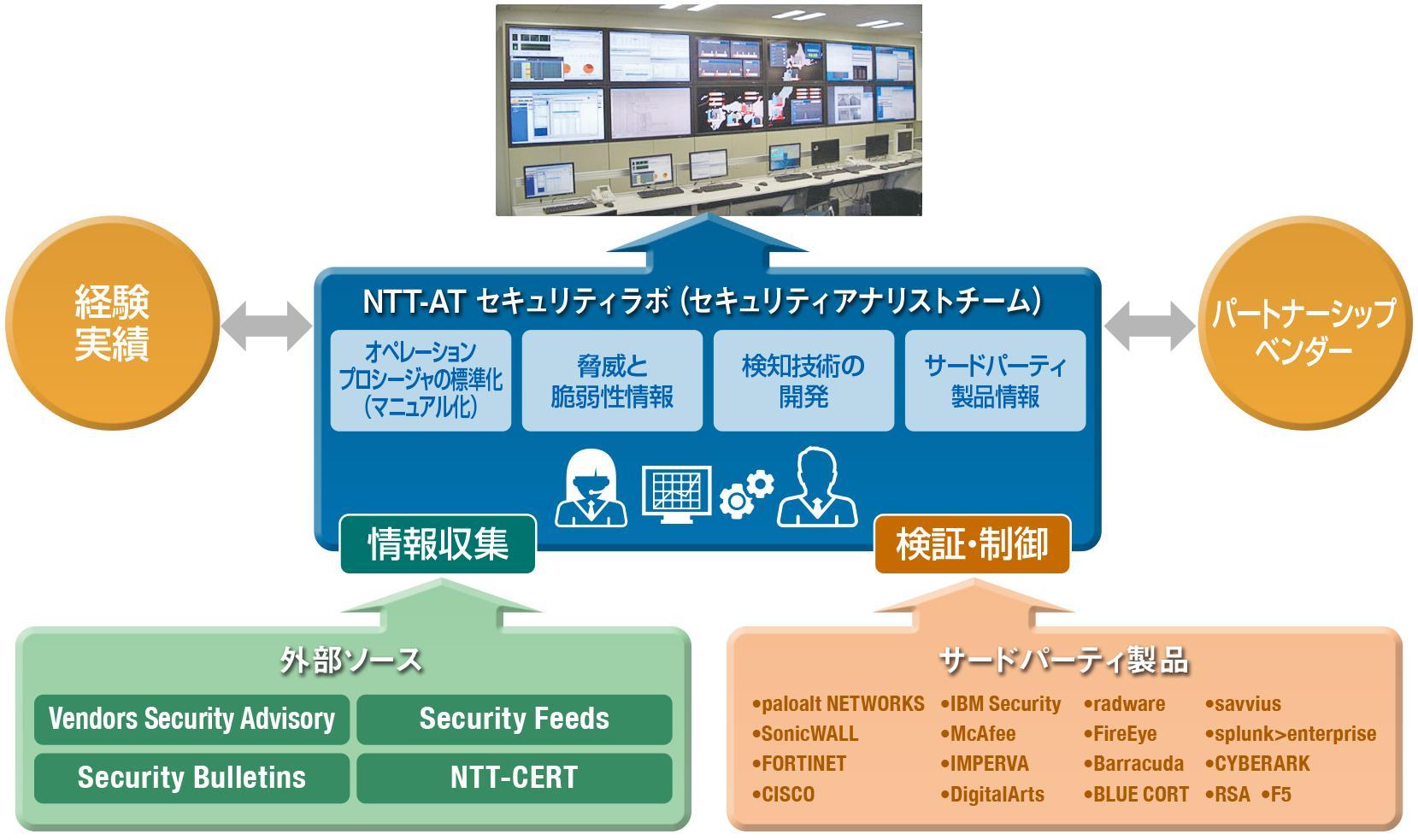 ICT-24SOCの図