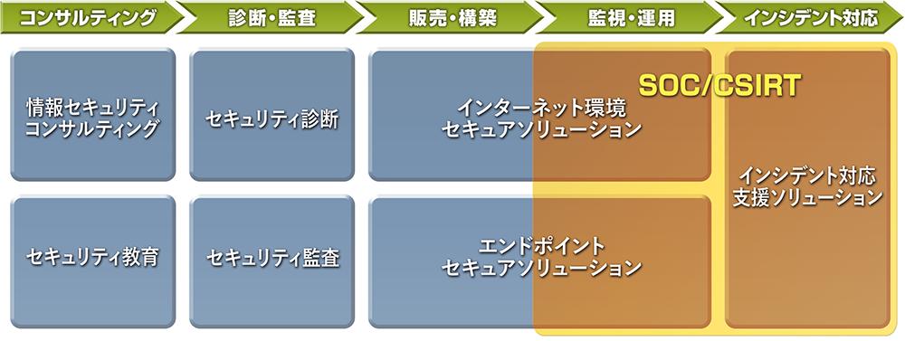 ソリューションマップ