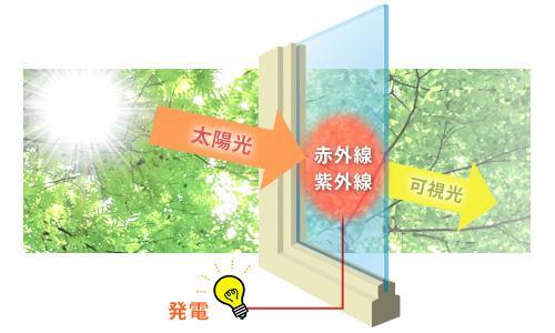 SQPVガラスの発電のイメージ