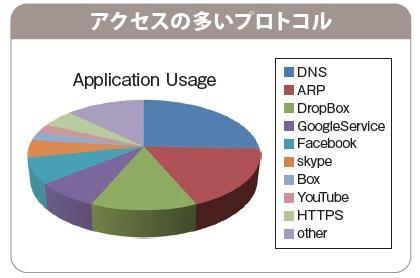 アクセスの多いプロトコル,DNS,ARP,DropBox,GoogleService,Facebook,skype,Box,YouTube,HTTPS,other,Application Usage