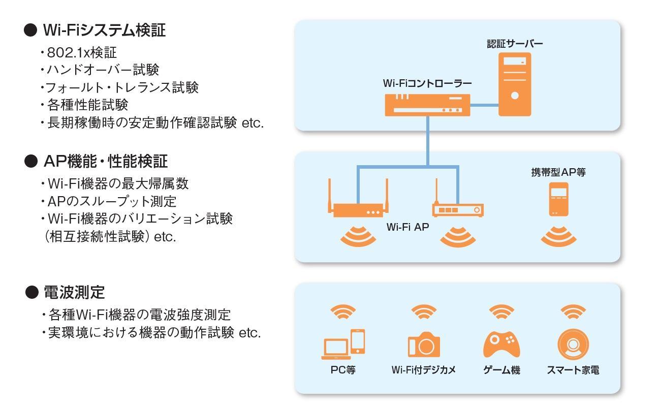 Wi-Fiシステム検証,802.1x検証,ハンドオーバー試験,フォールト・トレランス試験,各種性能試験,長期稼働時の安定動作確認試験 etc.,AP(アクセスポイント)機能・性能検証,Wi-Fi機器の最大帰属数,APのスループット測定,Wi-Fi機器のバリエーション試験,(相互接続性試験)etc.,電波強度測定,各種Wi-Fi機器の電波強測定,実環境における機器の動作試験,同時接続数 etc.