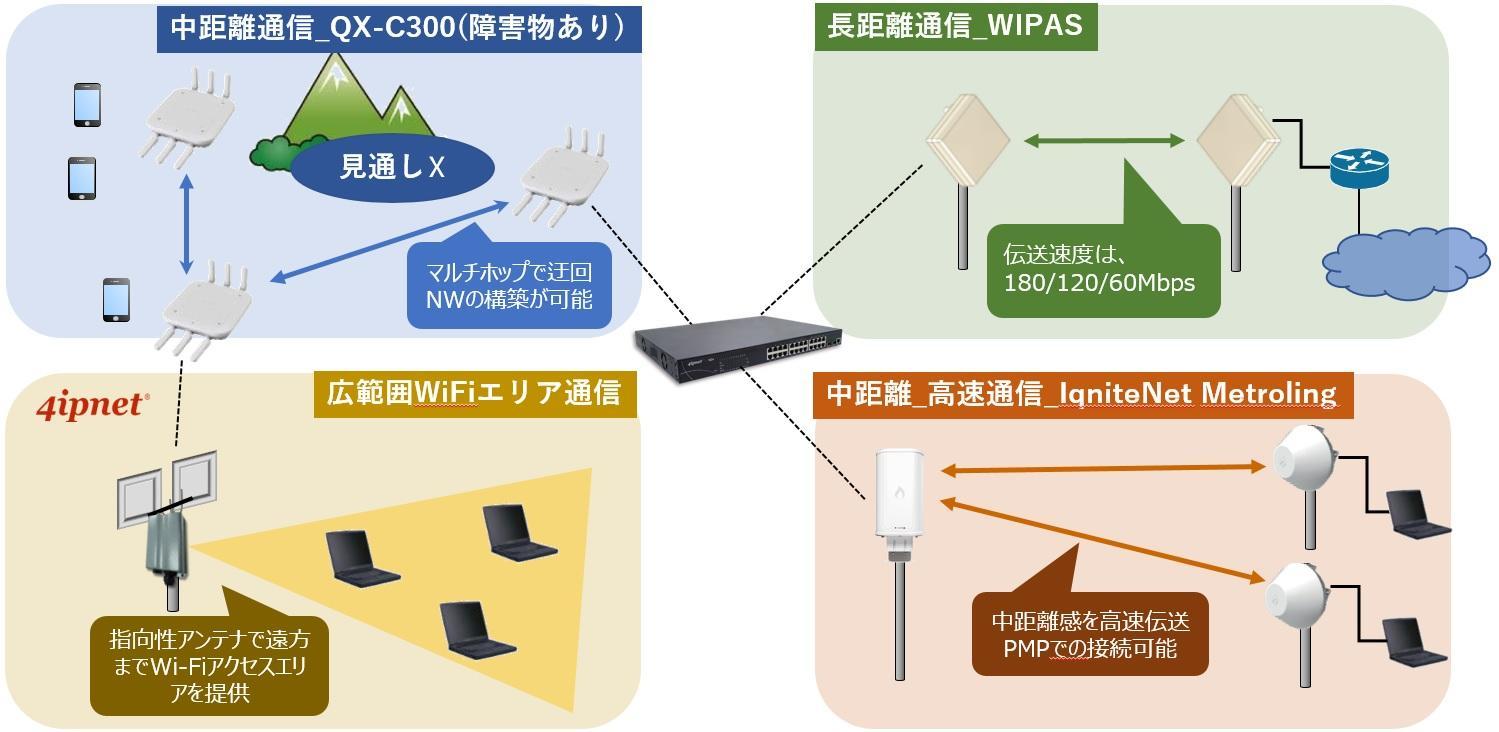 中距離通信_QXC300(障害物あり),長距離通信_WIPAS,広範囲WiFIエリア通信,中距離_高速通信_IqniteNett Metroling