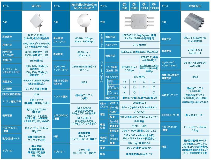 製品仕様,WIPAS,IgniteNet Metrolinq ML2.5-60-35,QXC300,QXC300H,QXC300J,QXC300JH,OWL630