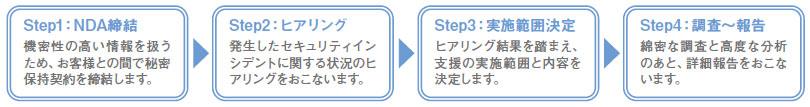 サイバーセキュリティインシデント対応支援サービスの4つのステップ(1.NDA締結、2.ヒアリング、3.実施範囲決定、4.調査~報告)のイメージ