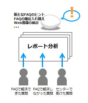 クラウド対応FAQシステム『MatchWeb』を利用して、FAQでの解決状況をレポート分析し、FAQの更新に利用することができます。