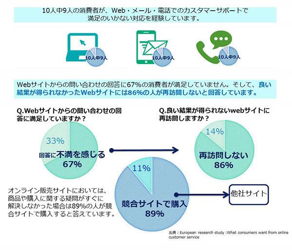 Webサイトからの問い合わせの回答に67%の消費者が満足していません。そして、良い結果が得られなかったWebサイトには86%の人が再訪問しないと回答しています。