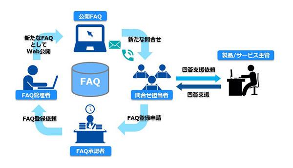 FAQを中核に様々な人の手が加わりFAQを育てていきます。