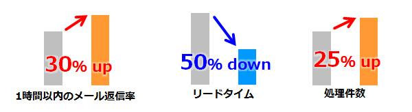コールセンター向けメール共有・管理サービス『MatchMail』を利用すると、1時間以内のメール返信率30%up、リードタイム50%down、処理件数25%upした実績があります
