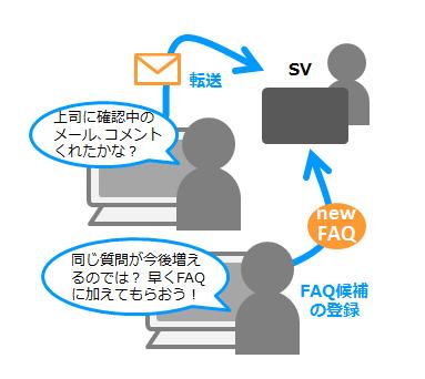 コールセンター向けメール共有・管理サービス『MatchMail』を利用して、応対ログの分析を行いながら、FAQを最適化していく図