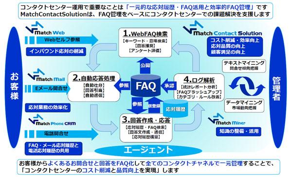 コンタクトセンター/コールセンター運用で重要なことは「一元的な応対履歴・FAQ活用と効率的FAQ管理」です。MatchContactSolutionでは、FAQ管理をベースにコンタクトセンター/コールセンターでの課題解決を支援します。