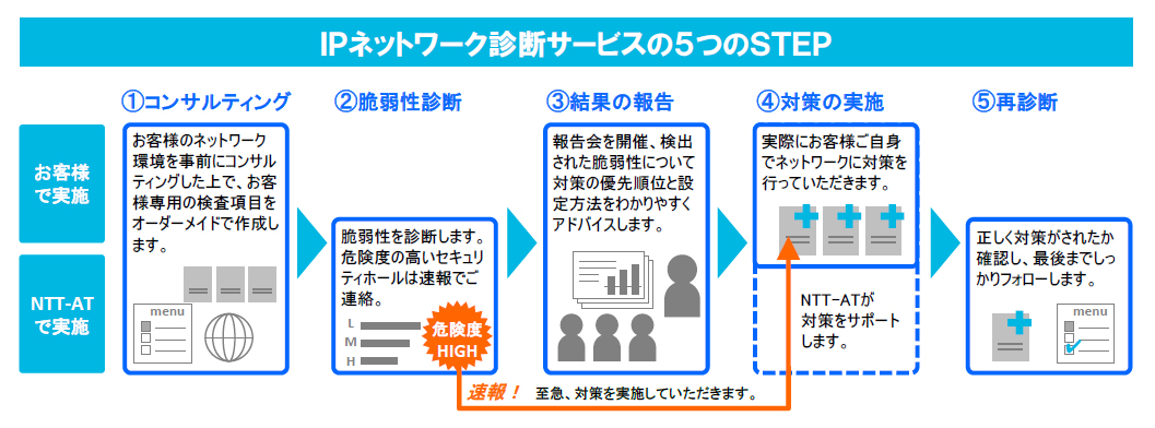 IPネットワーク診断サービスの5つのSTEP