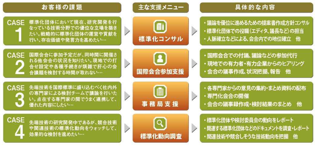 標準化活動支援サービス | NTT-AT