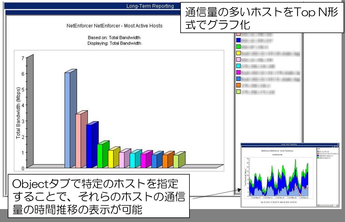 Allot communications Graph2