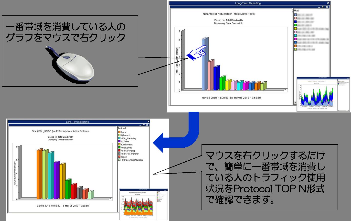 Allot communications Graph4