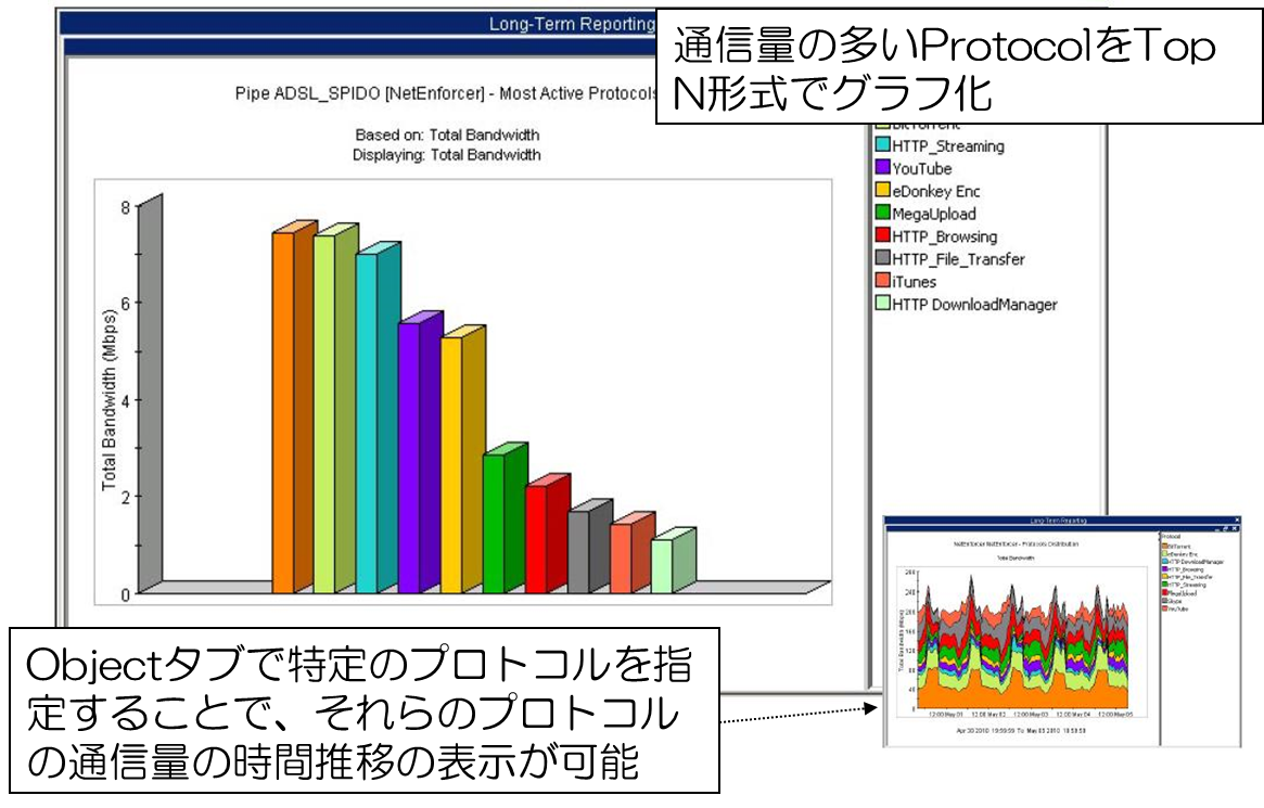 Allot communications Graph1