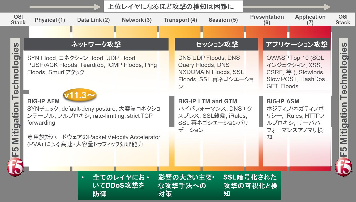 BIG-IP® AFM(ファイアウォール)   NTT-AT
