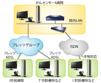 へき地医療拠点と中核病院との医師間のコミュニケーションを実現したテレビ会議(TV会議 ビデオ会議,(Cisco(Tandberg)Codian,Edge85,Codian ISDN GW)の概略構成図