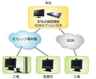 精密機械部品の品質管理向上を目的に、本社(東京)~工場間にHDテレビ会議(TV会議 ビデオ会議)システム(Cisco(Tandberg) Edge95,Cisco(Tandberg) 1700MXP)を導入した際の概略構成図