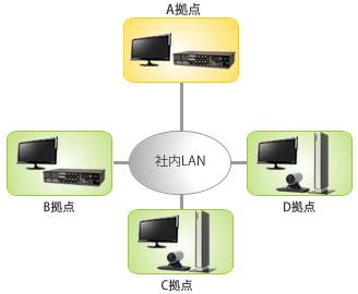 国内に分散したコールセンター障害対応時の円滑な情報交換実施、また日常業務における移動コスト削減を目的としてテレビ会議(TV会議 ビデオ会議 Cisco(Tandberg)c90,Cisco(Tandberg)Edge95)を導入した際の概略構成図