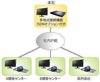 本社,開発拠点,製造拠点(海外)の情報連携を強化し、より迅速な意志決定と情報伝達が可能となったテレビ会議(TV会議 ビデオ会議 (Cisco(Tandberg)Portable 6000MXP,990MXP,Duo Video)導入の際の概略構成図